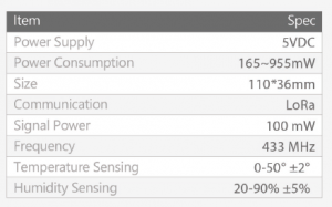Temperature and Humidity SensorTH-DHT11-technical